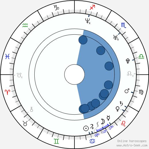 Adam Busch wikipedia, horoscope, astrology, instagram
