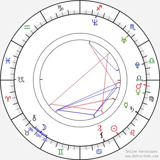 Amanda Marier birth chart, Amanda Marier astro natal horoscope, astrology