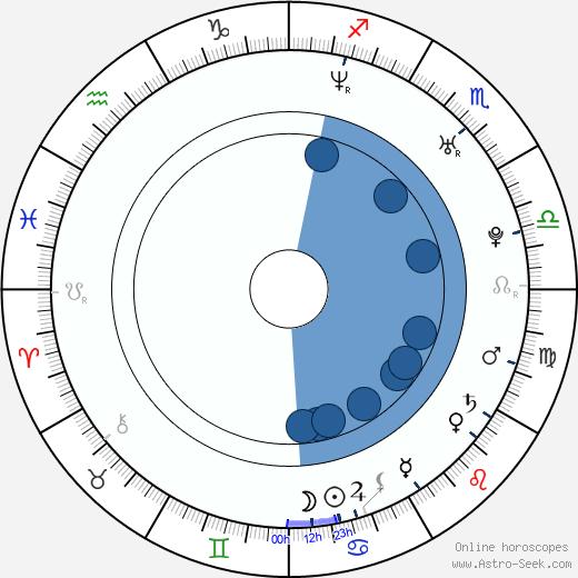 Andrea Gabriel wikipedia, horoscope, astrology, instagram