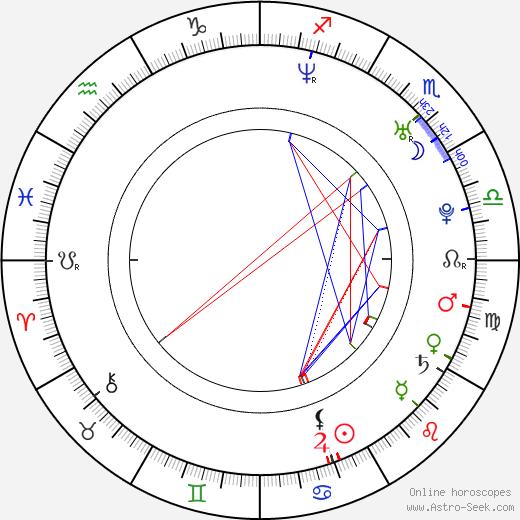 Annemie Coenen birth chart, Annemie Coenen astro natal horoscope, astrology