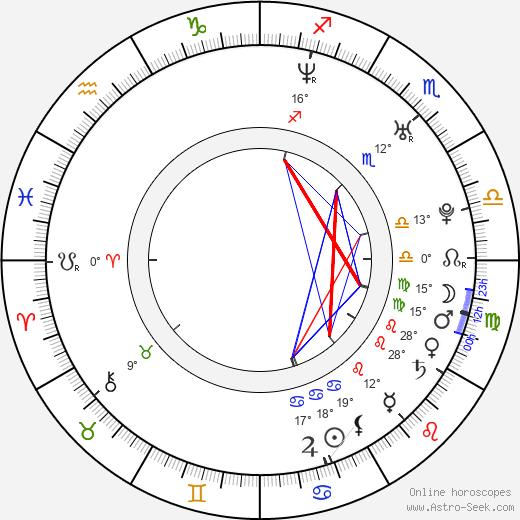 Benj Thall birth chart, biography, wikipedia 2018, 2019