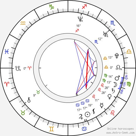 Bryan Dick birth chart, biography, wikipedia 2019, 2020