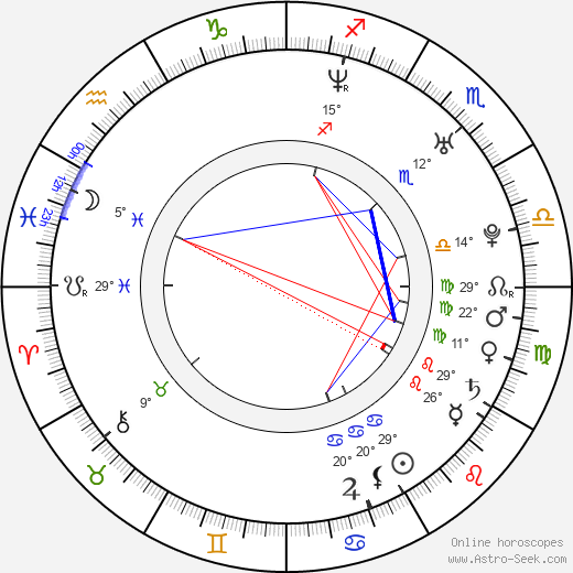Candace Kroslak birth chart, biography, wikipedia 2019, 2020