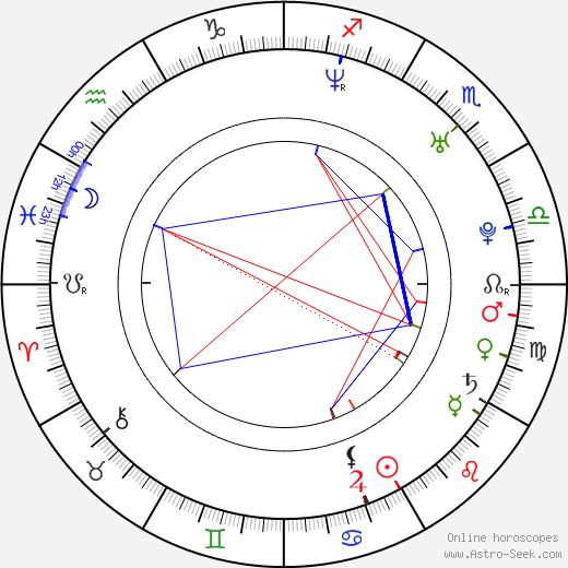 Candace Kroslak astro natal birth chart, Candace Kroslak horoscope, astrology