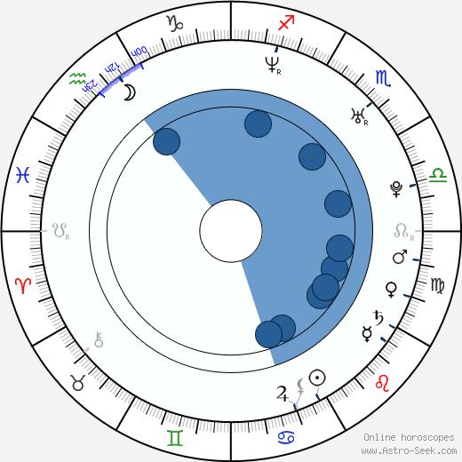 Charlie Korsmo wikipedia, horoscope, astrology, instagram