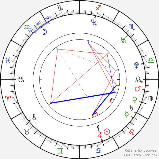 Charlie Korsmo birth chart, Charlie Korsmo astro natal horoscope, astrology