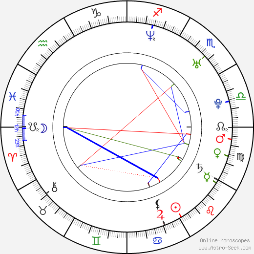 Coco Winkelmann birth chart, Coco Winkelmann astro natal horoscope, astrology