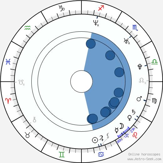 David Jakubovic wikipedia, horoscope, astrology, instagram