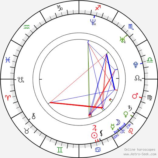 David Jakubovic день рождения гороскоп, David Jakubovic Натальная карта онлайн