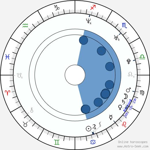 Dmitriy Petrovich Dyuzhev wikipedia, horoscope, astrology, instagram