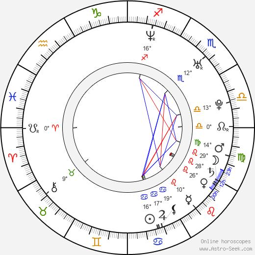 Dmitriy Petrovich Dyuzhev birth chart, biography, wikipedia 2018, 2019