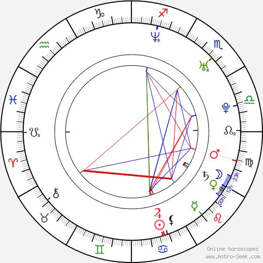 Dmitriy Petrovich Dyuzhev astro natal birth chart, Dmitriy Petrovich Dyuzhev horoscope, astrology
