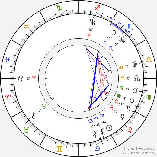 Greg Sestero birth chart, biography, wikipedia 2019, 2020