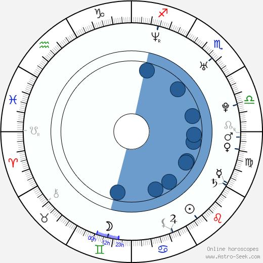 James Arthur Lewis wikipedia, horoscope, astrology, instagram