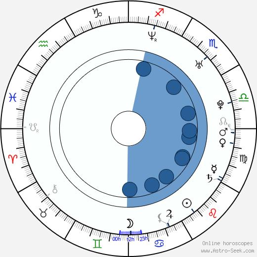 James Harvey Ward wikipedia, horoscope, astrology, instagram