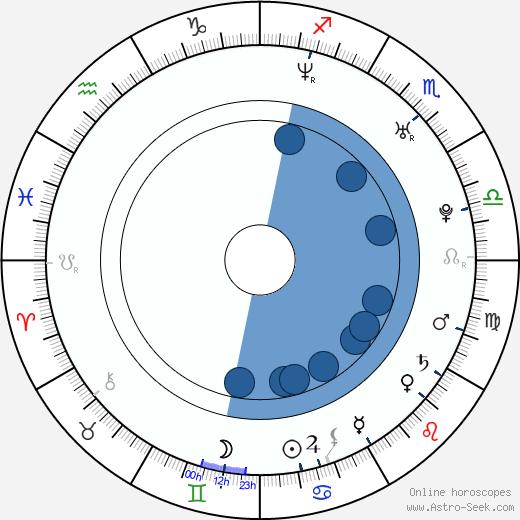 Jesse Leach wikipedia, horoscope, astrology, instagram