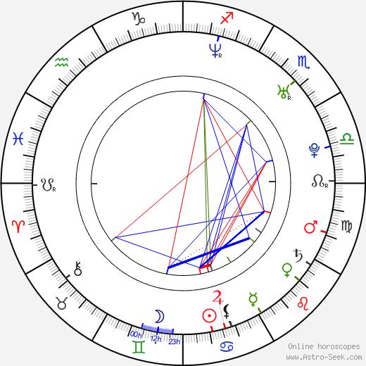 Jesse Leach birth chart, Jesse Leach astro natal horoscope, astrology
