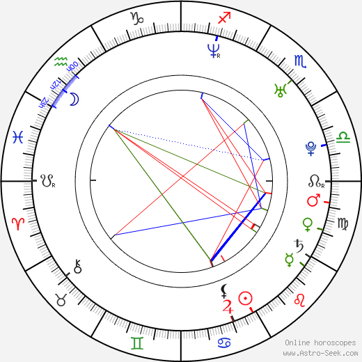Josh Hartnett astro natal birth chart, Josh Hartnett horoscope, astrology