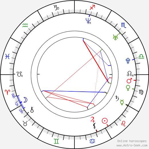 Jozef Kapec tema natale, oroscopo, Jozef Kapec oroscopi gratuiti, astrologia