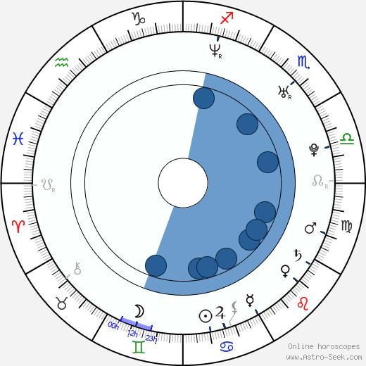 Julie Night wikipedia, horoscope, astrology, instagram
