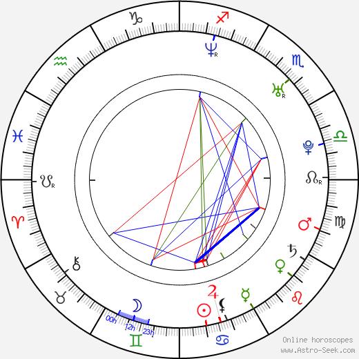 Julie Night birth chart, Julie Night astro natal horoscope, astrology