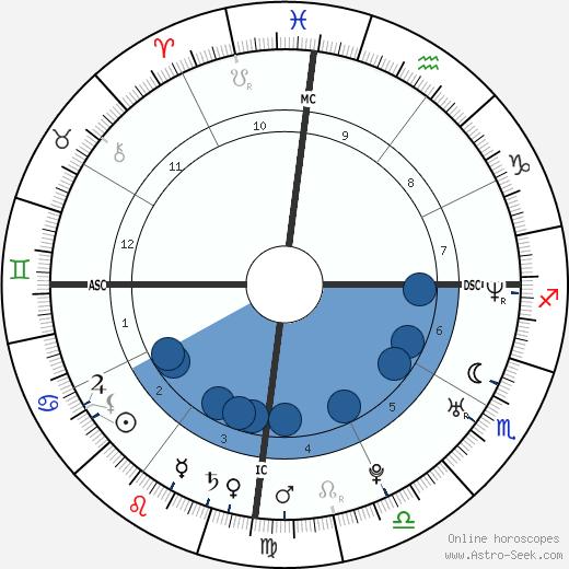 Junie Hoang wikipedia, horoscope, astrology, instagram
