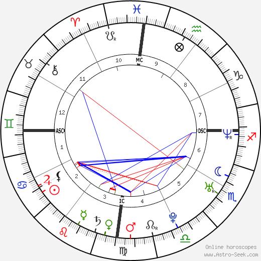 Junie Hoang день рождения гороскоп, Junie Hoang Натальная карта онлайн