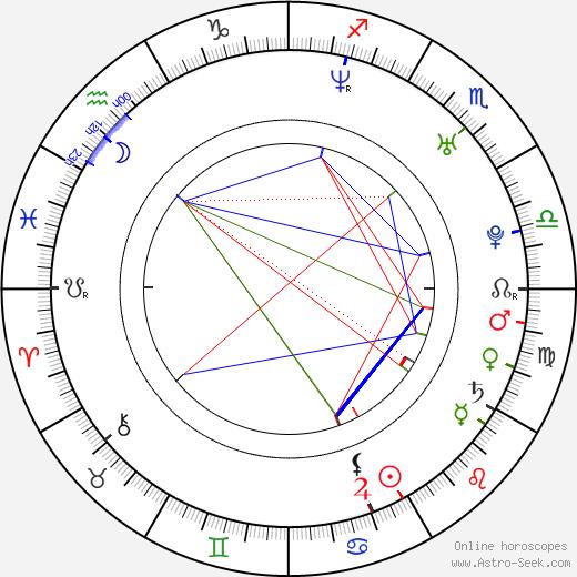 Justin Bartha birth chart, Justin Bartha astro natal horoscope, astrology