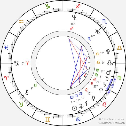 Kyle Davis birth chart, biography, wikipedia 2020, 2021