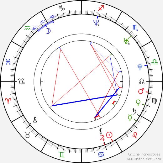Linda Mertens birth chart, Linda Mertens astro natal horoscope, astrology