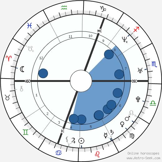 Louise Brown wikipedia, horoscope, astrology, instagram