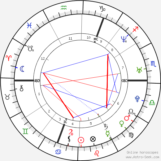 Louise Brown astro natal birth chart, Louise Brown horoscope, astrology