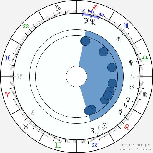 Lucia Jašková wikipedia, horoscope, astrology, instagram