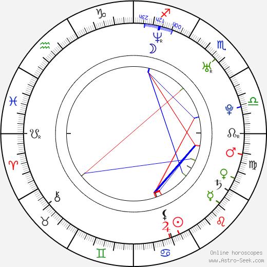 Lucia Jašková birth chart, Lucia Jašková astro natal horoscope, astrology