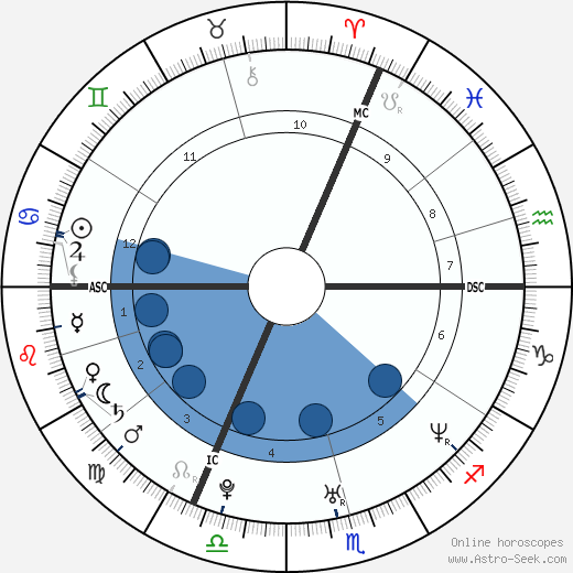 Mark Medlock wikipedia, horoscope, astrology, instagram