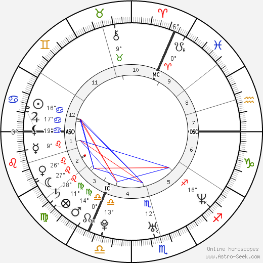 Mark Medlock birth chart, biography, wikipedia 2019, 2020