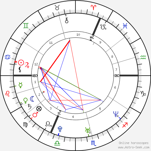 Mark Medlock birth chart, Mark Medlock astro natal horoscope, astrology