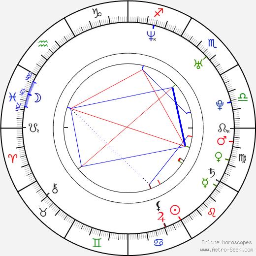 Matias Stevens birth chart, Matias Stevens astro natal horoscope, astrology