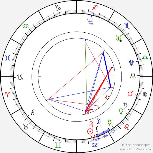 Miina Maasola birth chart, Miina Maasola astro natal horoscope, astrology