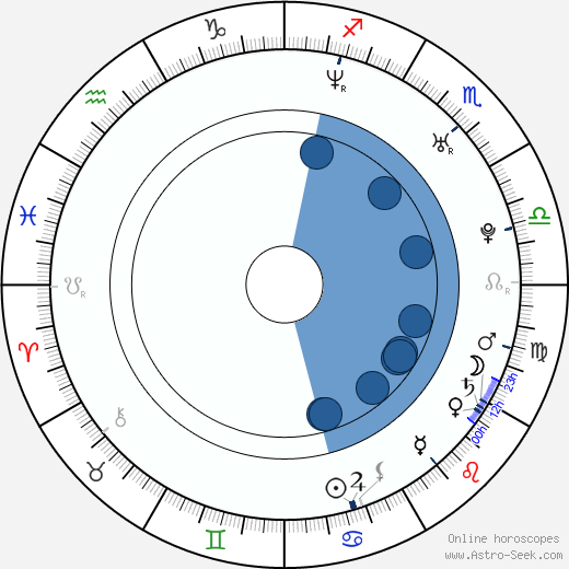 Nana Ekvtimishvili wikipedia, horoscope, astrology, instagram