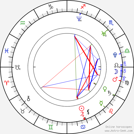 Nancy Anderson astro natal birth chart, Nancy Anderson horoscope, astrology