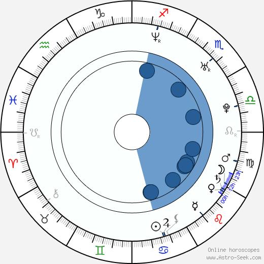 Olivia Poulet wikipedia, horoscope, astrology, instagram
