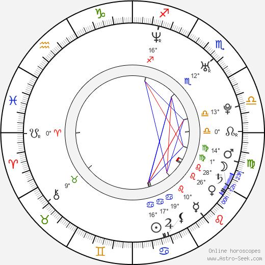 Olivia Poulet birth chart, biography, wikipedia 2020, 2021