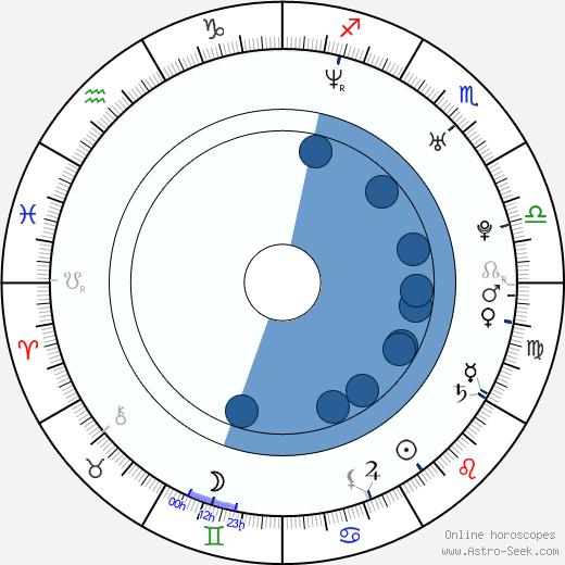 Rachel Coopes wikipedia, horoscope, astrology, instagram