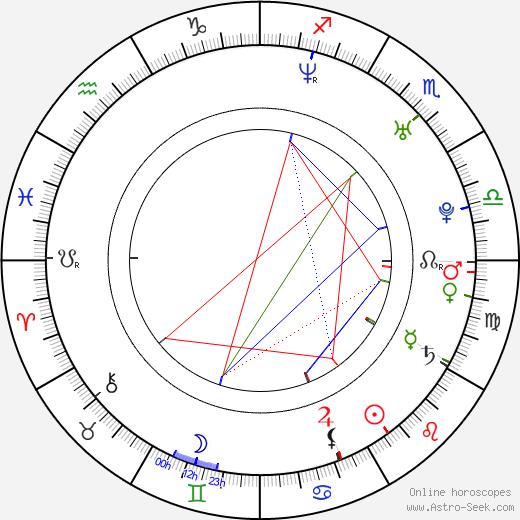 Rachel Coopes birth chart, Rachel Coopes astro natal horoscope, astrology