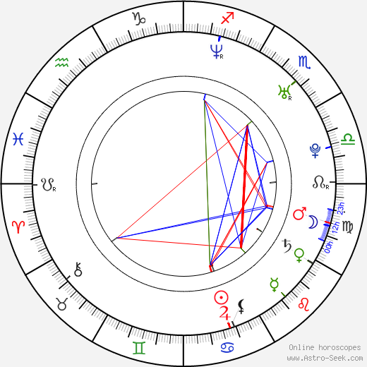 Ray Kay birth chart, Ray Kay astro natal horoscope, astrology