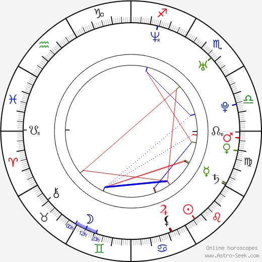 Renana Raz tema natale, oroscopo, Renana Raz oroscopi gratuiti, astrologia
