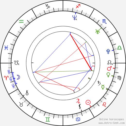Reynaldo Rosales astro natal birth chart, Reynaldo Rosales horoscope, astrology