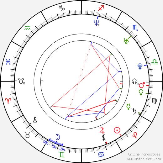Robert J. Steinmiller Jr. день рождения гороскоп, Robert J. Steinmiller Jr. Натальная карта онлайн