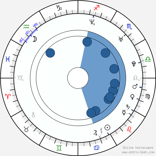 Sedef Avci wikipedia, horoscope, astrology, instagram